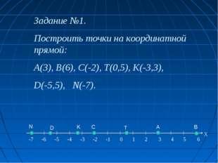 Задание №1. Построить точки на координатной прямой: A(3), B(6), C(-2), Т(0,5)
