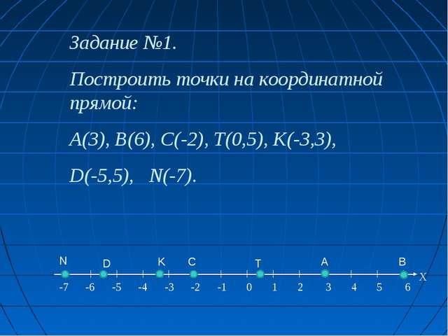 Задание №1. Построить точки на координатной прямой: A(3), B(6), C(-2), Т(0,5)...