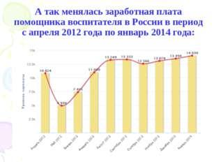 А так менялась заработная плата помощника воспитателя в России в период с апр