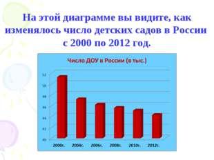 На этой диаграмме вы видите, как изменялось число детских садов в России с 20