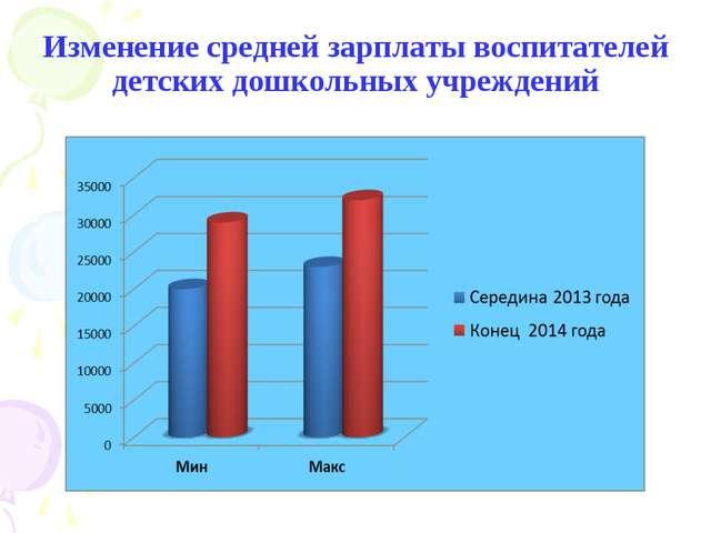 Изменение средней зарплаты воспитателей детских дошкольных учреждений
