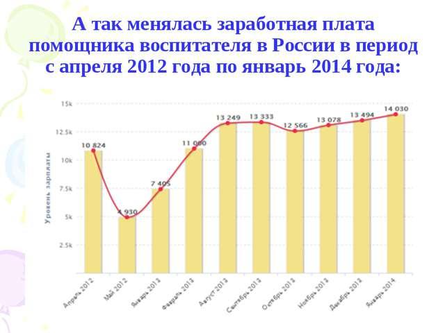 А так менялась заработная плата помощника воспитателя в России в период с апр...