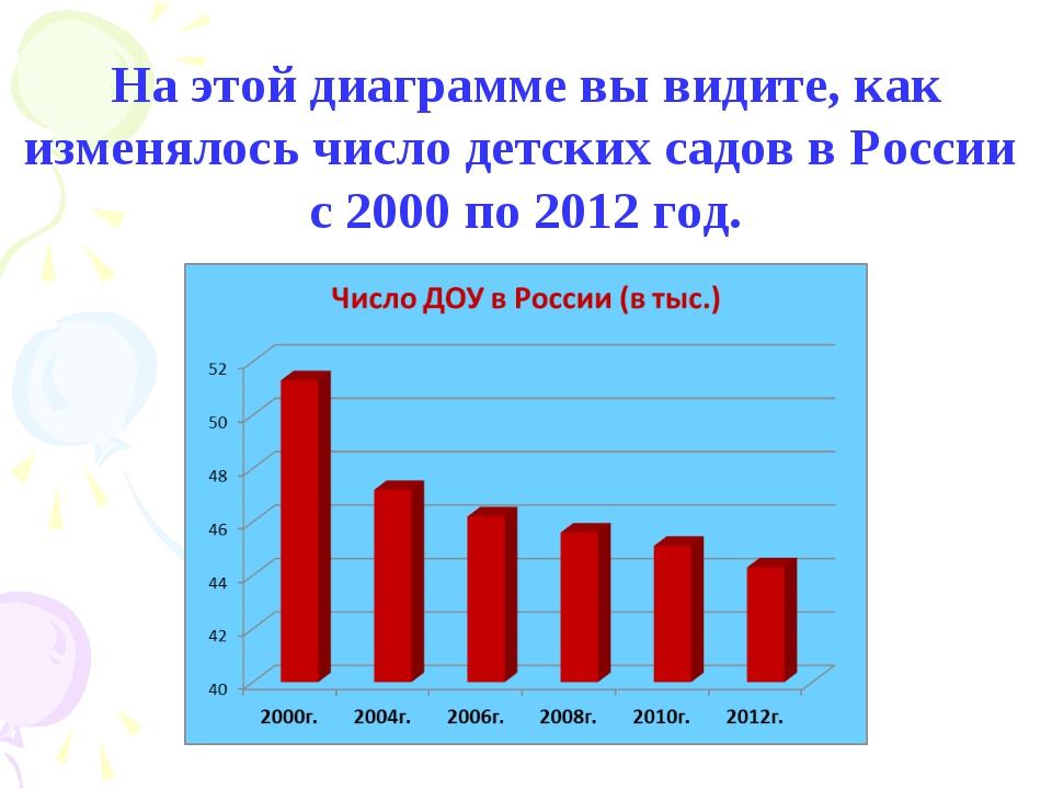 На этой диаграмме вы видите, как изменялось число детских садов в России с 20...