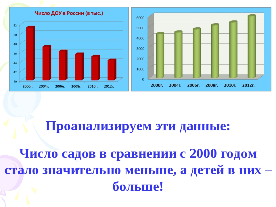 Проанализируем эти данные: Число садов в сравнении с 2000 годом стало значите...