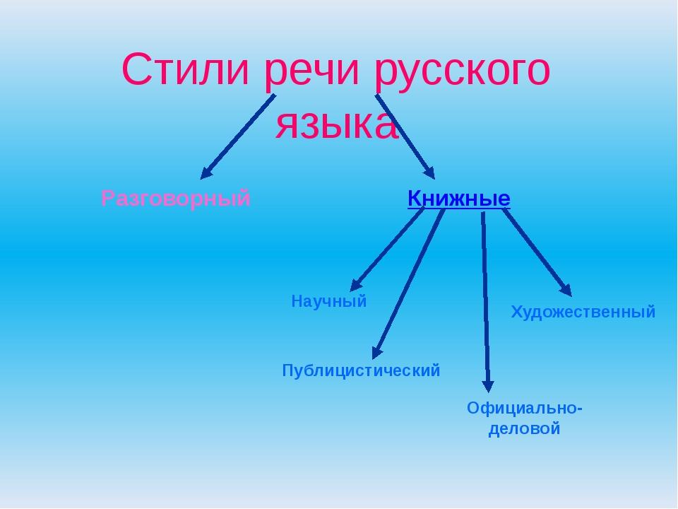 Стили русского литературного языка характеризуются: целью, которая преследует...