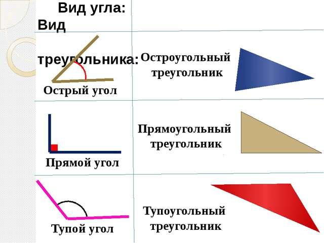 Вид угла: Вид треугольника: Острый угол Тупой угол Прямой угол Остроугольный...