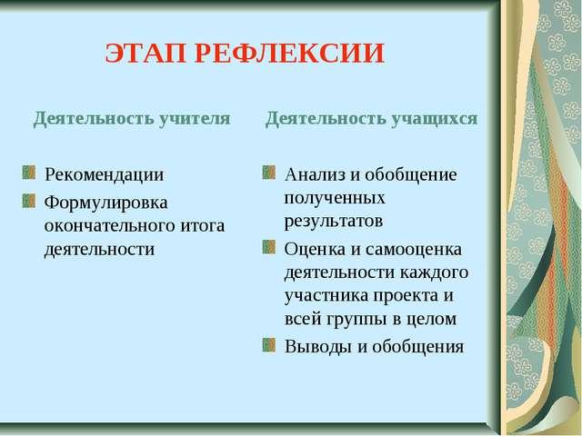 ЭТАП РЕФЛЕКСИИ Деятельность учителя Рекомендации Формулировка окончательного...