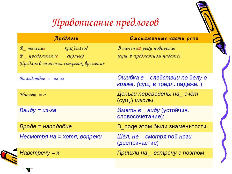 Правописание предлогов ПредлогиОмонимичные части речи В_ течение как долго?...