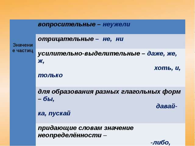 Значение частиц вопросительные –неужели отрицательные–не, ни усилительно-выд...