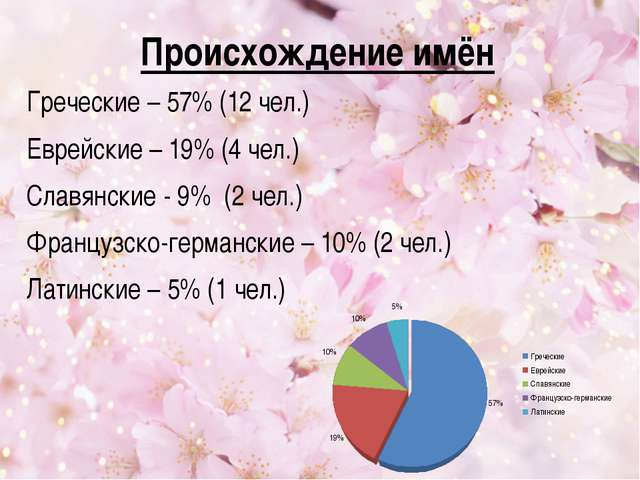 Происхождение имён Греческие – 57% (12 чел.) Еврейские – 19% (4 чел.) Славянс...