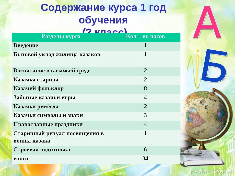 Содержание курса 1 год обучения (2 класс) Разделы курсаКол – во часов Введен...