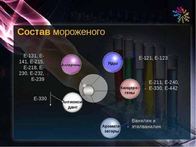 Состав мороженого Е-131, Е-141, Е-215, Е-218, Е-230, Е-232, Е-239 Е-330 Е-121...