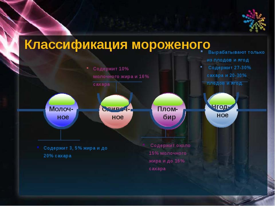 Классификация мороженого Содержит 3, 5% жира и до 20% сахара Молоч-ное Сливоч...