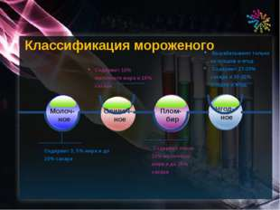 Классификация мороженого Содержит 3, 5% жира и до 20% сахара Молоч-ное Сливоч