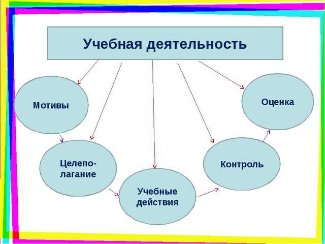 Учебная деятельность Мотивы Целепо-лагание Учебные действия Оценка Контроль