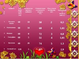 № п\п Кабинет Площадь кабинета (м2) Количество цветов в кабинете Относительна