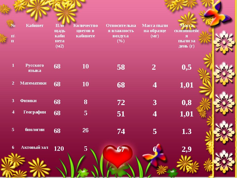 № п\п Кабинет Площадь кабинета (м2) Количество цветов в кабинете Относительна...