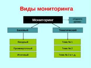Виды мониторинга Мониторинг Базовый Тематический Вводный Промежуточный Итогов