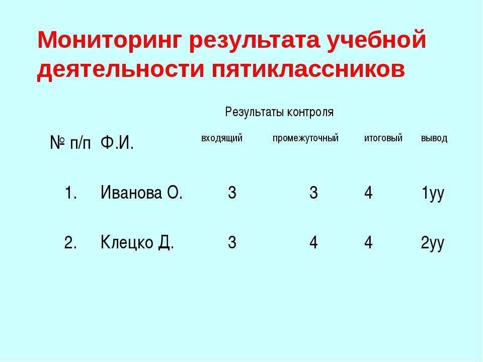 Мониторинг результата учебной деятельности пятиклассников Результаты контрол...