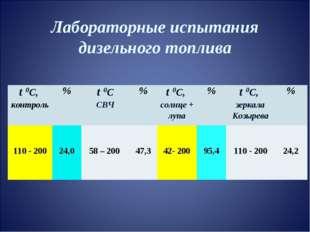 Лабораторные испытания дизельного топлива t 0С, контроль%t 0С СВЧ%t 0С, с