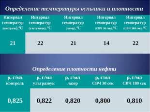 Определение температуры вспышки и плотности Определение плотности нефти Интер