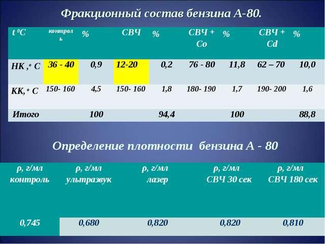Фракционный состав бензина А-80. Определение плотности бензина А - 80 t 0С к...