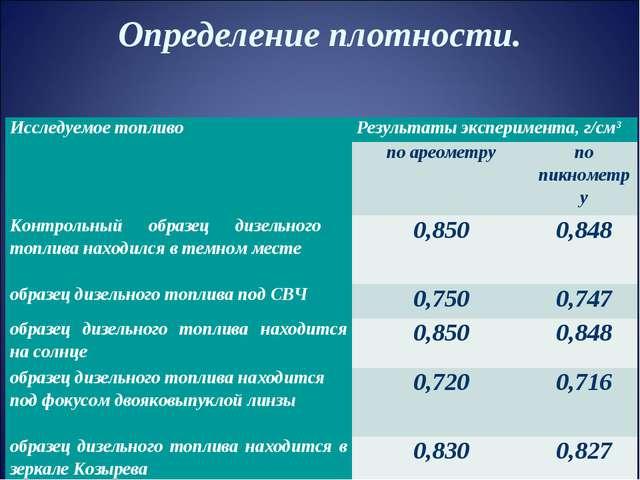 Определение плотности. Исследуемое топливо Результаты эксперимента, г/см3 п...