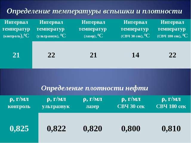 Определение температуры вспышки и плотности Определение плотности нефти Интер...