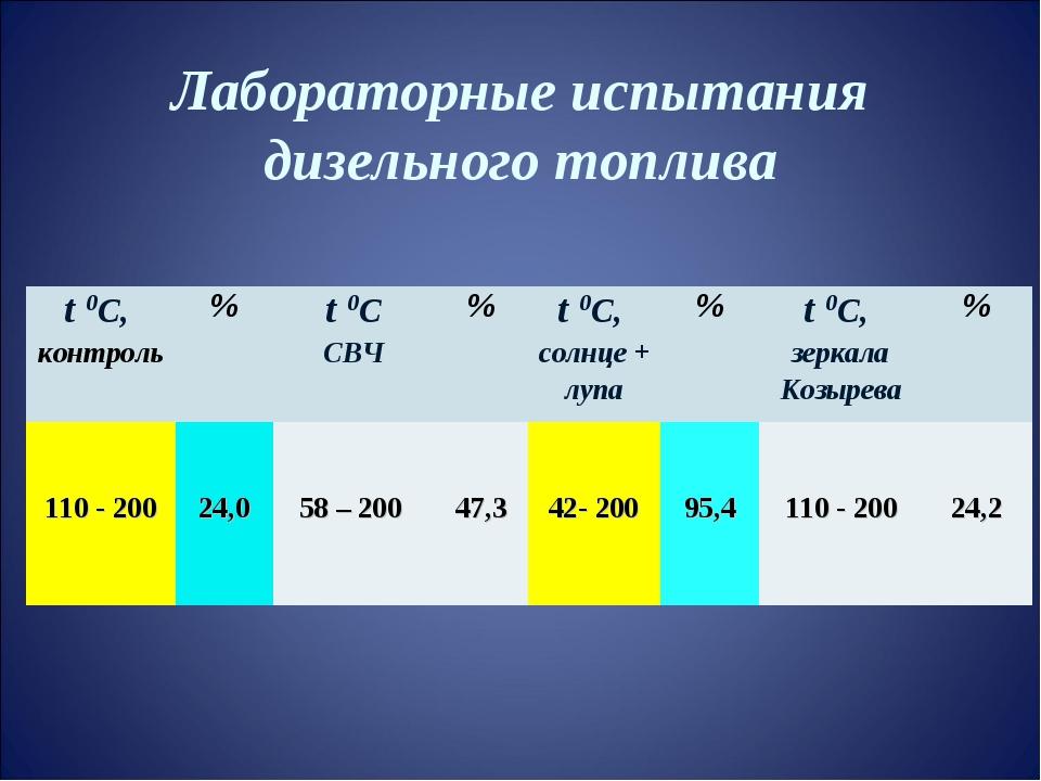 Лабораторные испытания дизельного топлива t 0С, контроль%t 0С СВЧ%t 0С, с...
