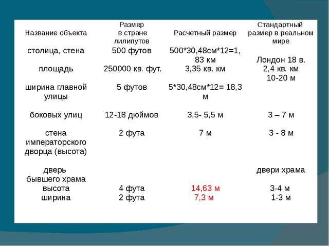 Название объекта Размер в странелилипутов Расчетныйразмер Стандартный размер...