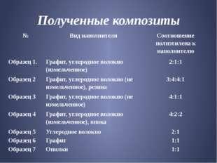 Полученные композиты № Виднаполнителя Соотношениеполиэтилена кнаполнителю Обр