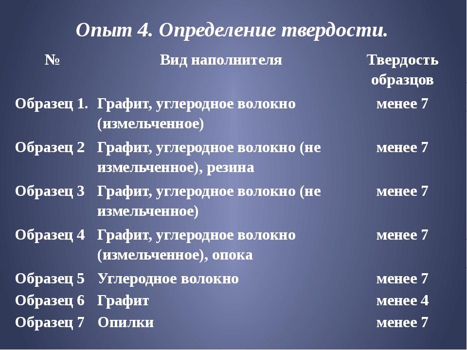 Опыт 4. Определение твердости. № Виднаполнителя Твердость образцов Образец 1....