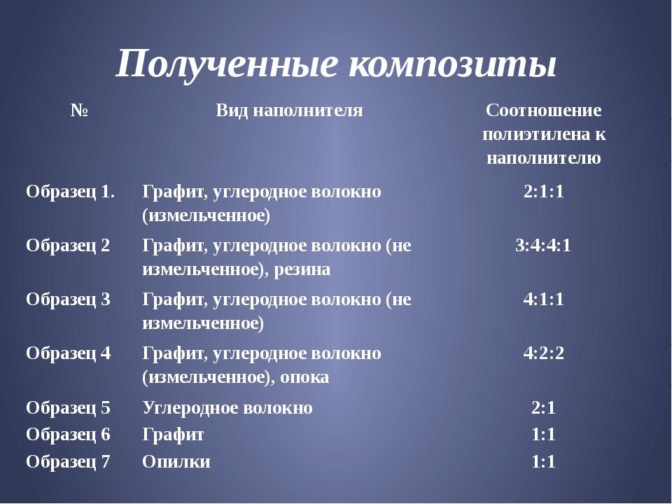 Полученные композиты № Виднаполнителя Соотношениеполиэтилена кнаполнителю Обр...