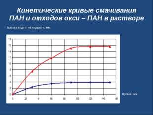 Кинетические кривые смачивания ПАН и отходов окси – ПАН в растворе Высота под