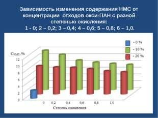 Зависимость изменения содержания НМС от концентрации отходов окси-ПАН с разно