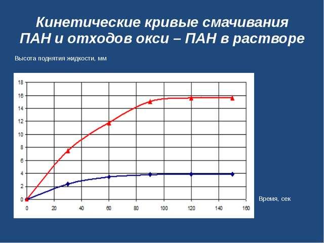 Кинетические кривые смачивания ПАН и отходов окси – ПАН в растворе Высота под...