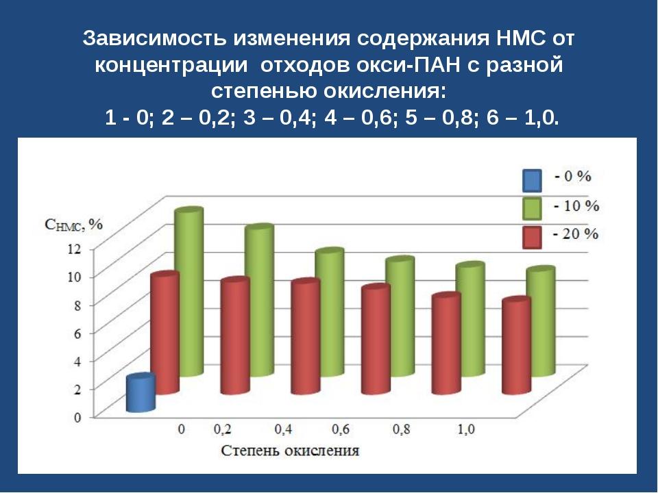 Зависимость изменения содержания НМС от концентрации отходов окси-ПАН с разно...