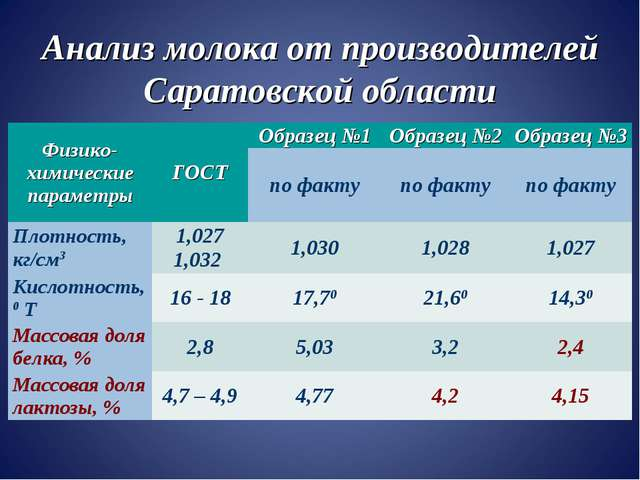 Анализ молока от производителей Саратовской области Физико-химические парамет...