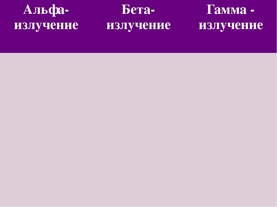 Альфа-излучение Бета-излучение Гамма -излучение