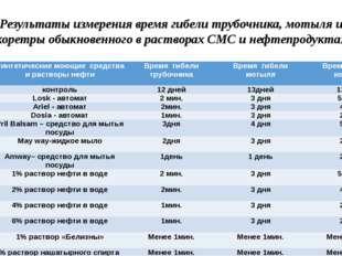 Результаты измерения время гибели трубочника, мотыля и коретры обыкновенного