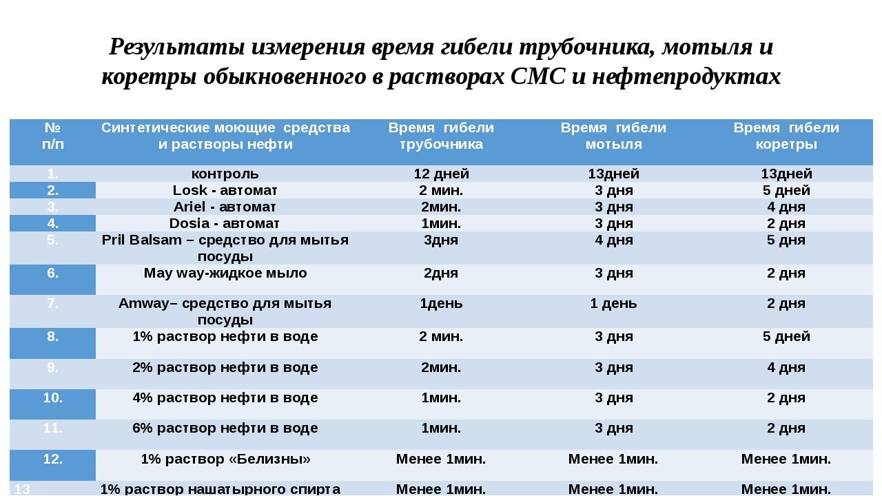 Результаты измерения время гибели трубочника, мотыля и коретры обыкновенного...