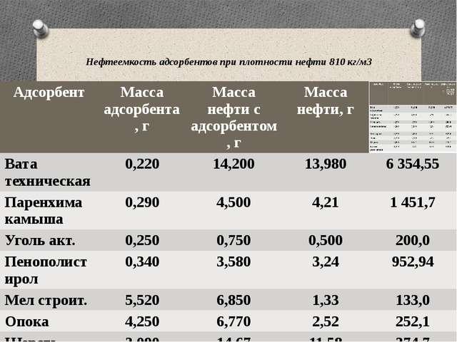Нефтеемкость адсорбентов при плотности нефти 810 кг/м3 Адсорбент Массаадсорбе...