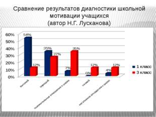 Сравнение результатов диагностики школьной мотивации учащихся (автор Н.Г. Лус