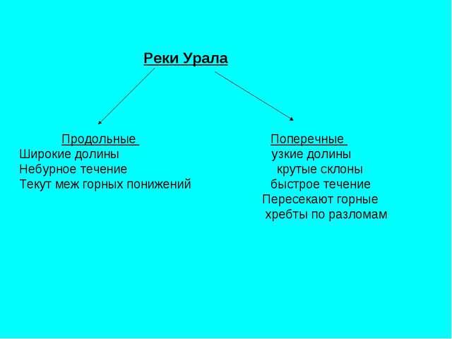 Реки Урала Продольные Поперечные Широкие долины узкие долины Небурное течени...