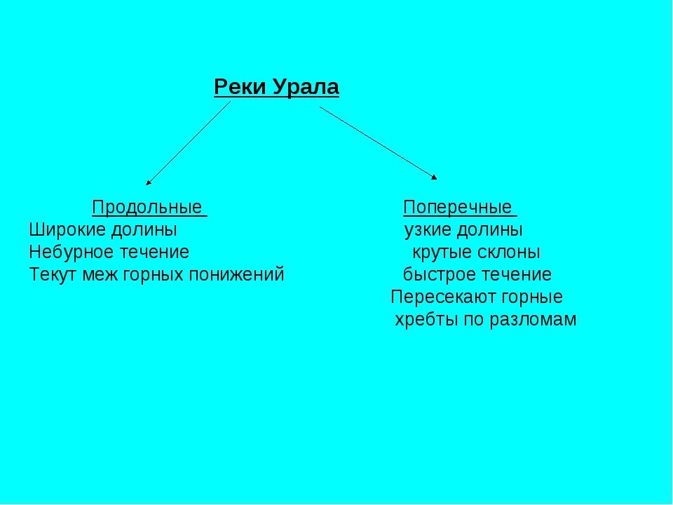 Урок по теме Урал класс слайда 11 Реки Урала Продольные Поперечные Широкие долины узкие долины Небурное течени