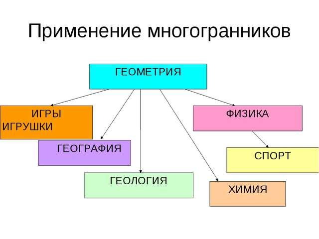 Применение многогранников