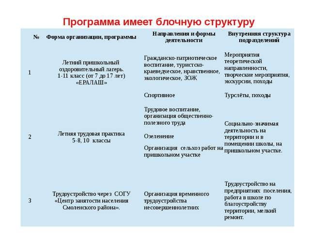 Программа имеет блочную структуру № Форма организации, программы Направления...