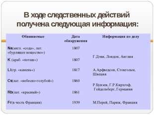 В ходе следственных действий получена следующая информация: ОбвиняемыеДата