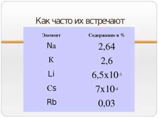 Как часто их встречают Элемент Содержание в % Nа2,64 К2,6 Li6,5х10-3 Сs7