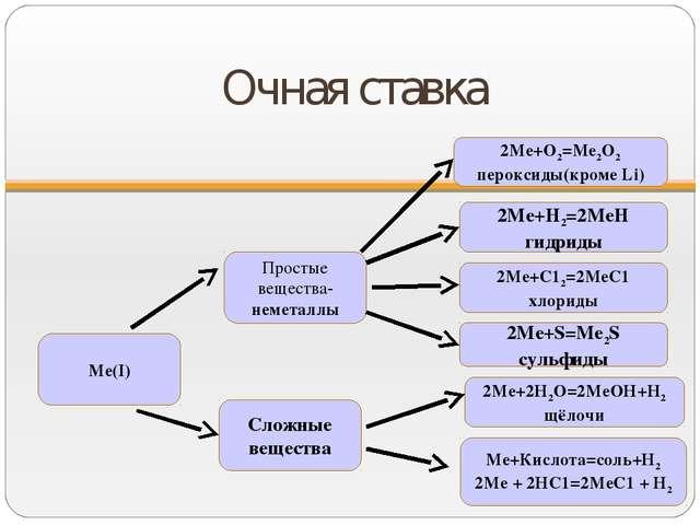 Очная ставка Ме(I) Сложные вещества Простые вещества-неметаллы Ме+Кислота=сол...